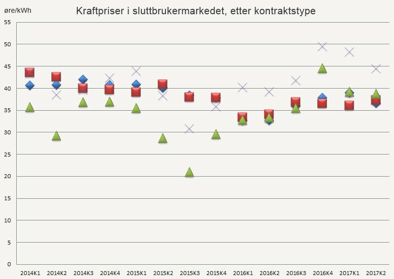 Kraftpriser i sluttbrukermarkedet, etter kontraktstype